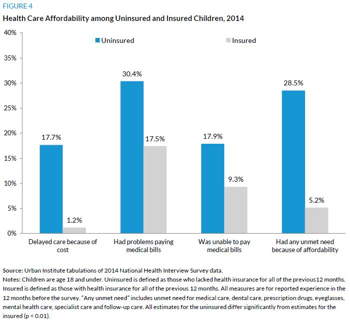 Figure 4. Health Care Affordability among Uninsured and Insured Children, 2014