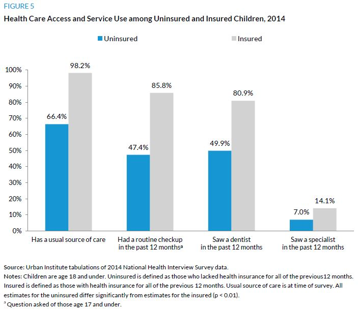 Figure 5. Health Care Access and Service Use among Uninsured and Insured Children, 2014