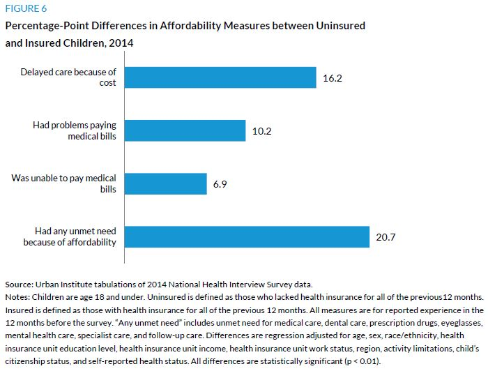Figure 6. Percentage-Point Differences in Affordability Measures between Uninsured and Insured Children, 2014