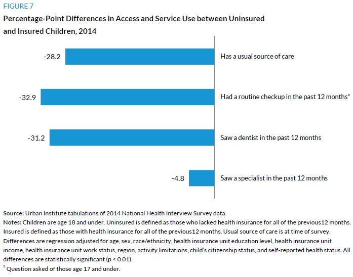 Figure 7. Percentage-Point Differences in Access and SErvice Use between Uninsured and Insured Children, 2014
