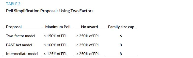 Table 2. Pell Simplification Proposals Using Two Factors