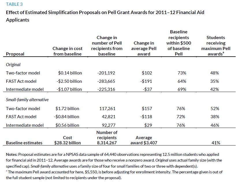 Table 3. Effect of Estimated Simplification Proposals on Pell Grant Awards for 2011-12 Financial Aid Applicants