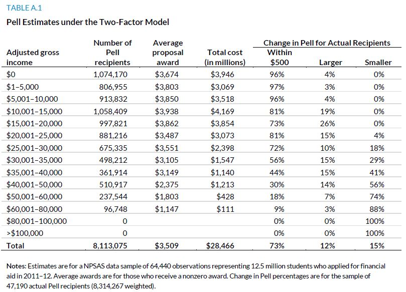 Table A.1. Pell Estimates under the Two-Factor Model
