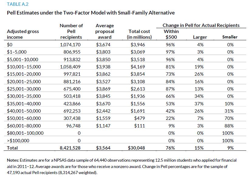 Table A.2. Pell Estimates under the Two-Factor Model with Small-Family Alternative