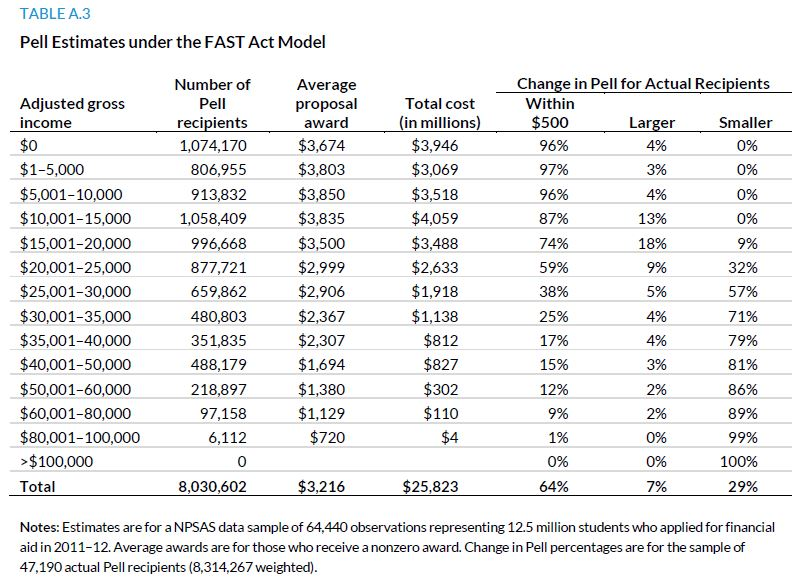 Table A.3. Pell Estimates under the FAST Act Model