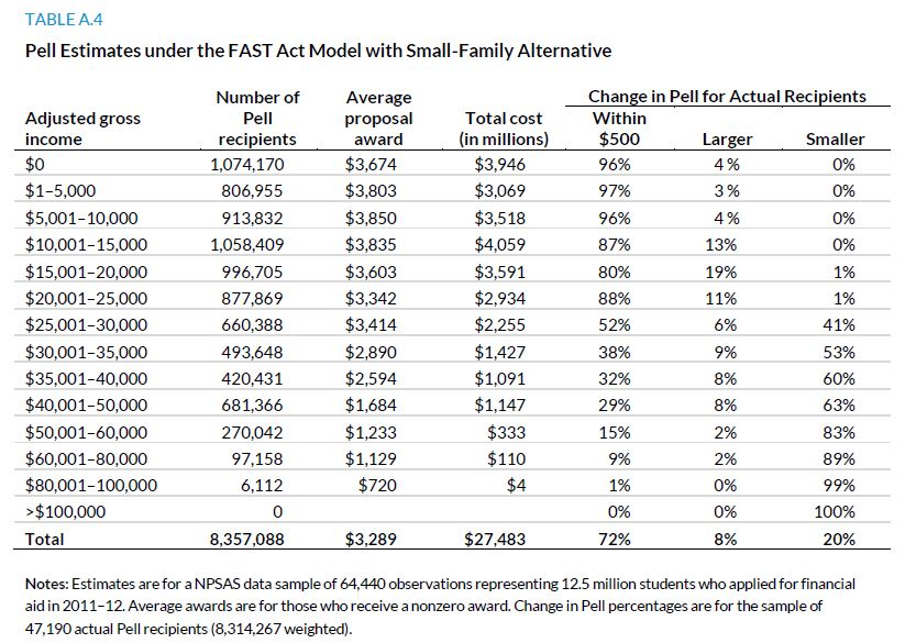 Table A.4. Pell Estimates under the FAST Act Model with Small-Family Alternative