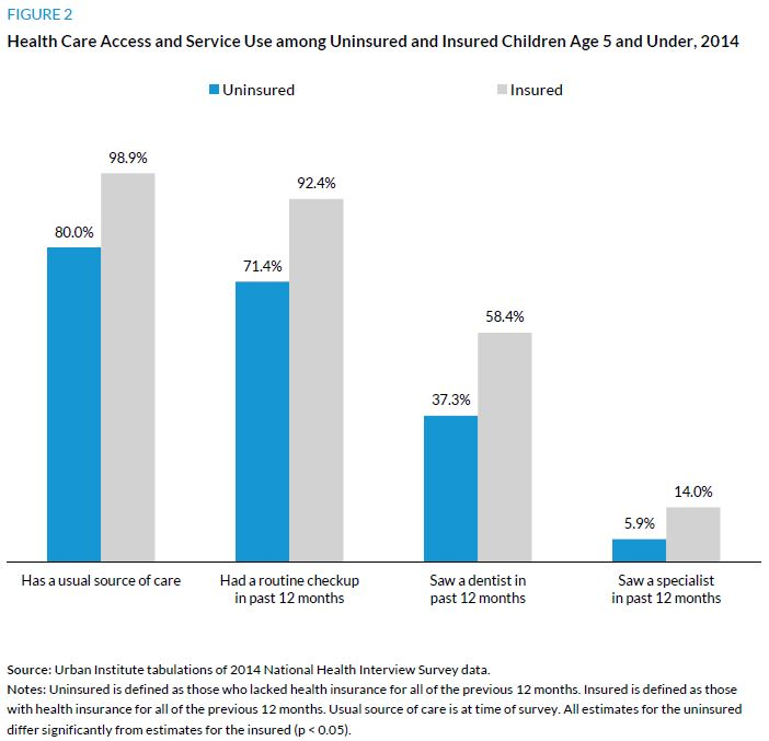 Figure 2. Health Care Access and Service Use among Uninsured and Insured Children Age 5 and Under, 2014