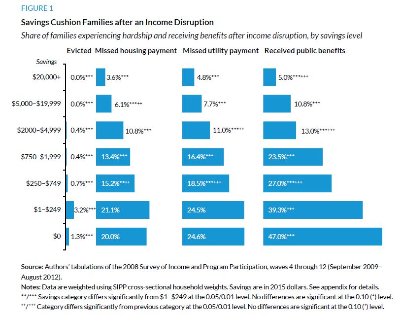 Figure 1. Savings Cusion Families after and Income Disruption