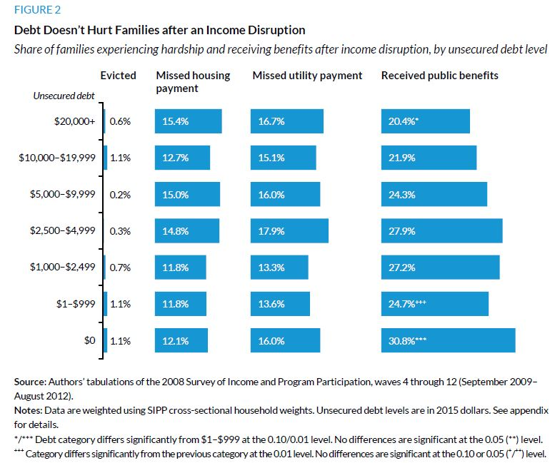Figure 2. Debt Doesn't Hurt Families after an Income Disruption