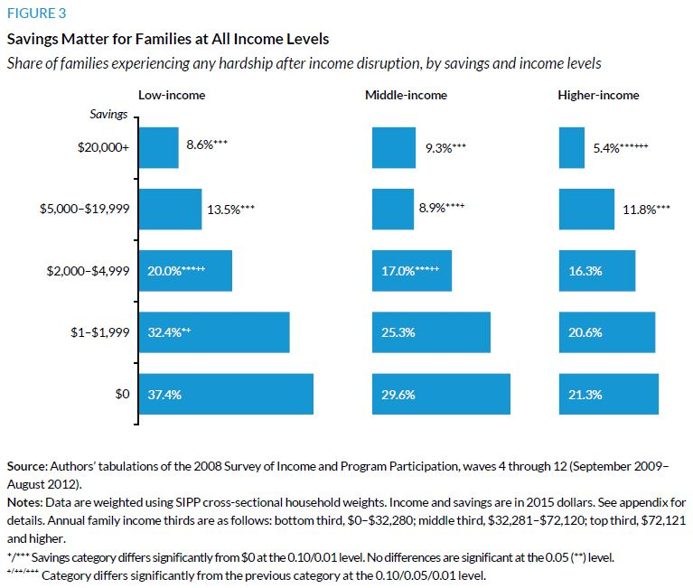 Figure 3. Savings Matter for Families at All Income Levels