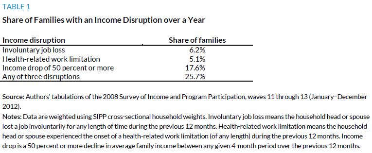 Table 1. Share of Families with an Income Disruption over a Year