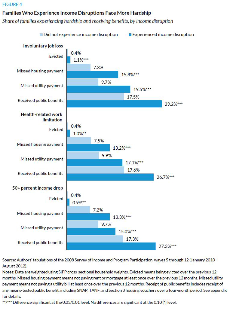 Figure 4. Families Who Experience Income Disruptions Face More Hardship