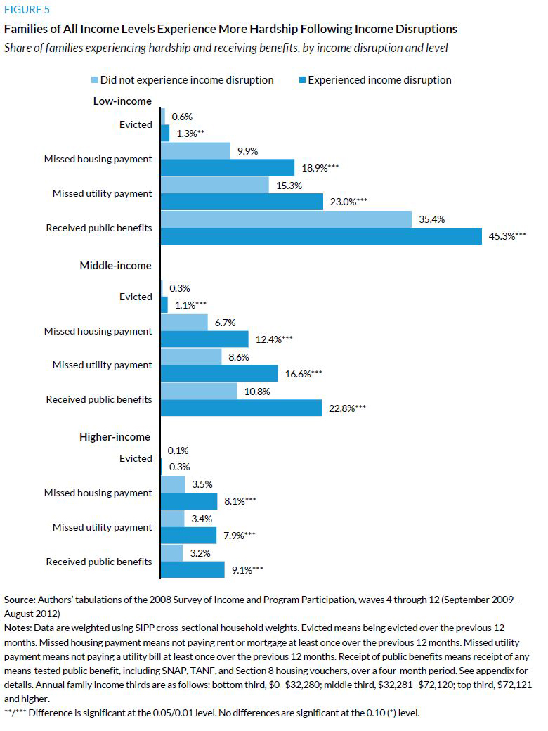 Figure 5. Familes of All Income Levels Experience More Hardship Following Income Disruptions