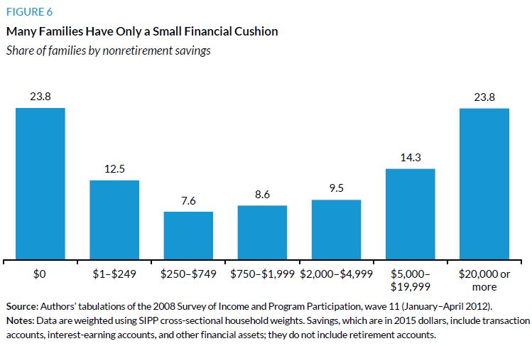 Figure 6. Many Families Have Only a Small Financial Cushion
