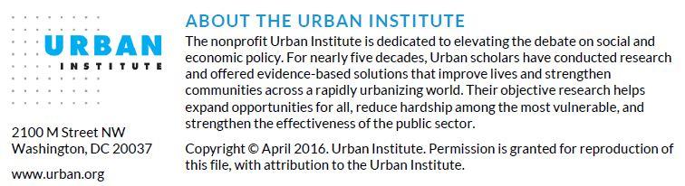 Copyright April 2016. Urban Institute