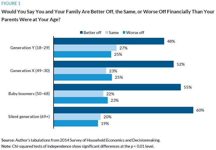 Figure 1. Would you say you and your family are better off, the same, or worse off financially than your parents were at your age?
