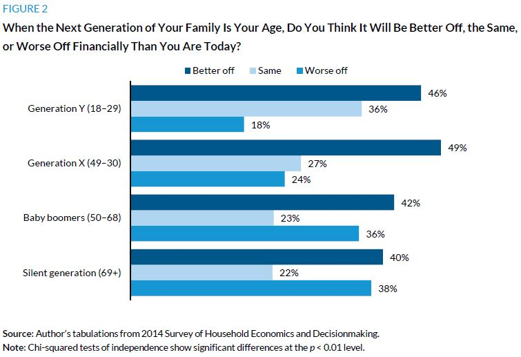 Figure 2. When the next generation of your family is your age, do you think it will be better off, the same, or worse off financially than you are today?