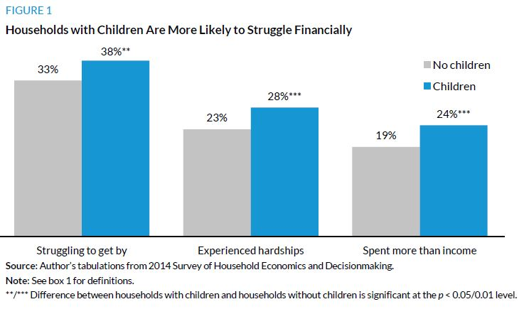 Figure 1. Households with Children Are More Likely to Struggle Financially
