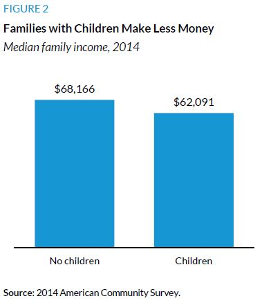 Figure 2. Families with Children Make Less Money