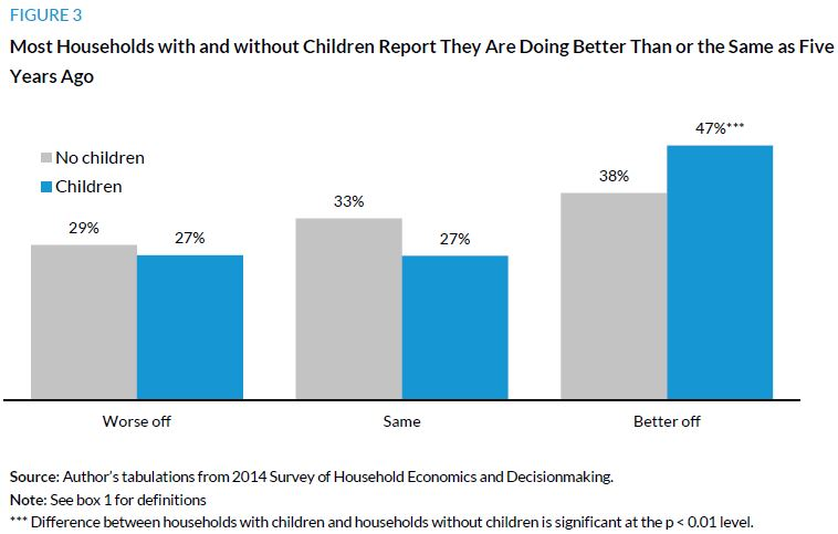 Figure 3. Most Households with and without Children Report They Are Doing Better Than of the Same as Five Years Ago