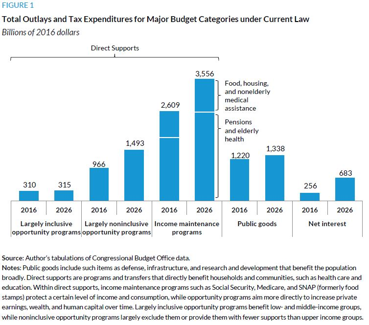 Figure 1. Total Outlays and Tax Expenditures for Major Budget Categories under Current Law