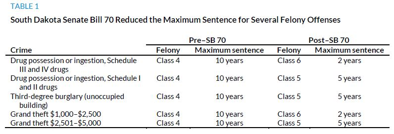 Table 1. South Dakota Senate Bill 70 Reduced the Maximum Sentence for SEveral Felony Offenses