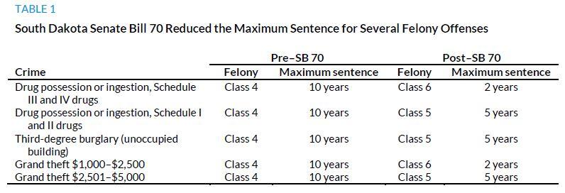 Table 1. South Dakota Senate Bill 70 Reduced the Maximum Sentence for SEveral Felony Offenses