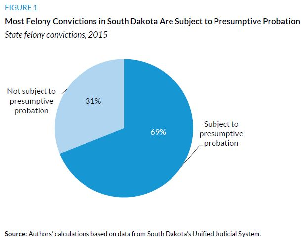 Figure 1. Most Felony Convictions in South Dakota Are Subject to Presumptive Probation