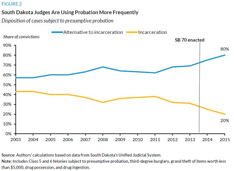 Figure 2. South Dakota Judges Are Using Probation More Frequently