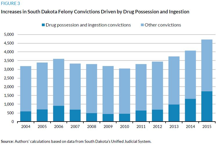 Figure 3. Increases in South Dakota Felony Convictions Driven by Drug Possession and Ingestion