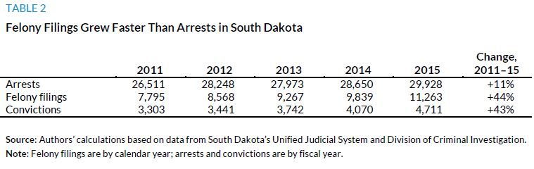 Table 2. Felony Filing Grew Faster Than Arrests in South Dakota