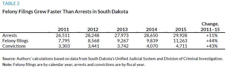 Table 2. Felony Filing Grew Faster Than Arrests in South Dakota