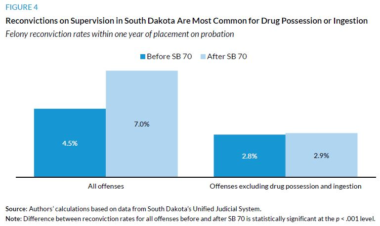 Figure 4. Reconvitions on Supervision in South Dakota Are Most COmmon for Drug Possesson or Ingestion