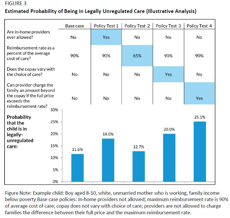 Figure 3. Estimated Probability of Being in Legally Unregulated Care (Illustrative Analysis)