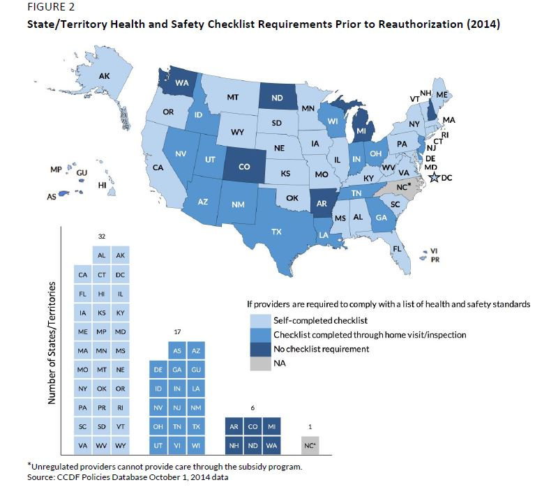 Figure 2. State and Territory Health and Safety Checklist Requirements Prior to Reauthorization (2014)