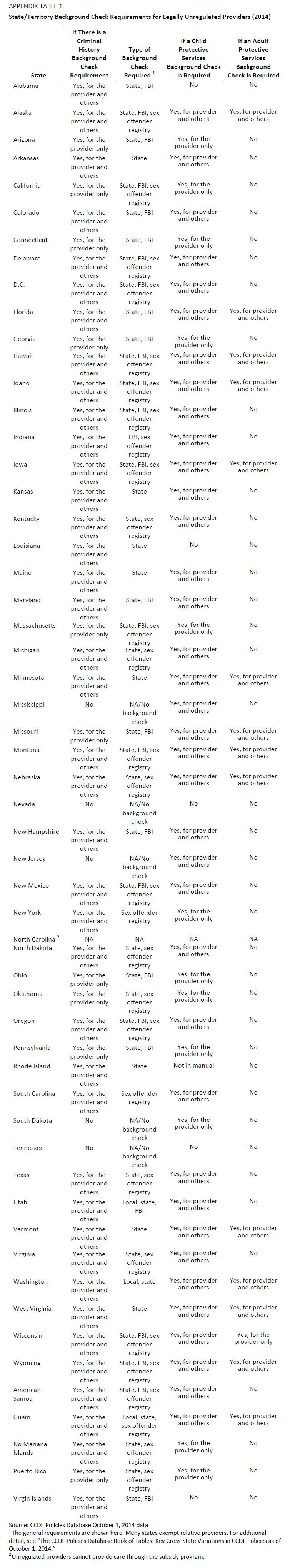 Appendix Table 1. State and Territory Background Check Requirements for Legally Unregulated Providers (2014)
