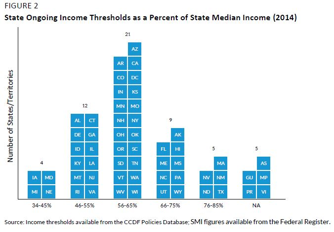Figure 2. State Ongoing Income Thresholds as a Percent of State Median INcome (2014)