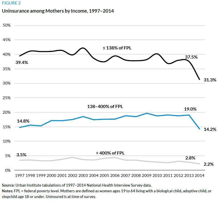 Figure 2. Uninsurance among Mothers by Income, 1997-2014