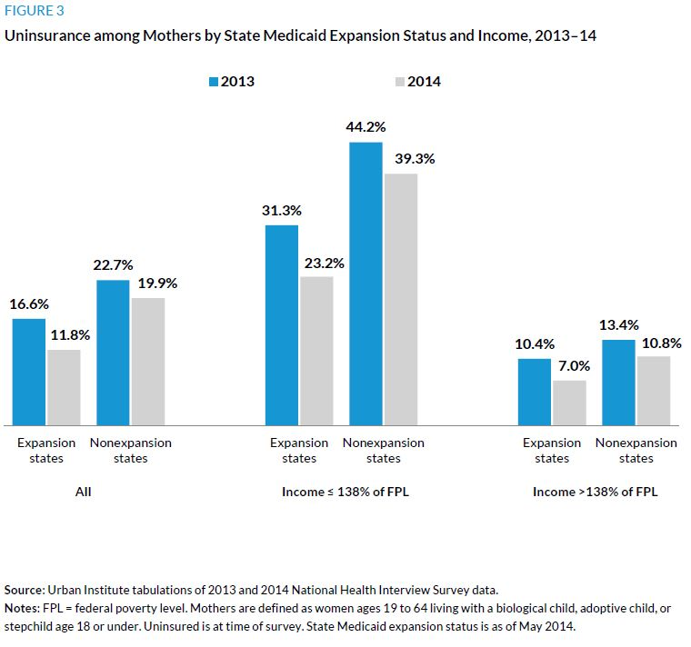 Figure 3. Uninsurance among Mothers by State Medicaid Expansion Status and Income, 2013-14