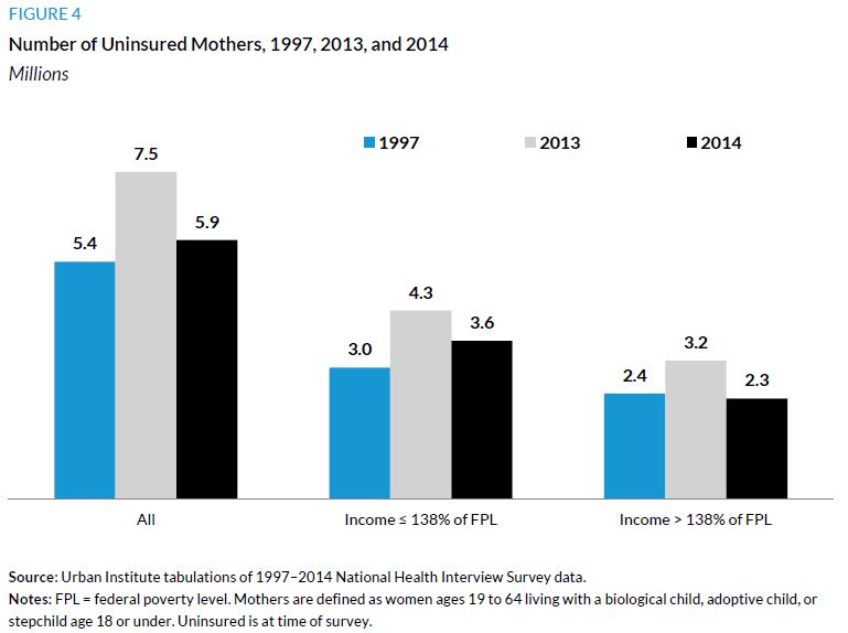 Figure 4. Number of Uninsured Mothers, 1997, 2013, and 2014