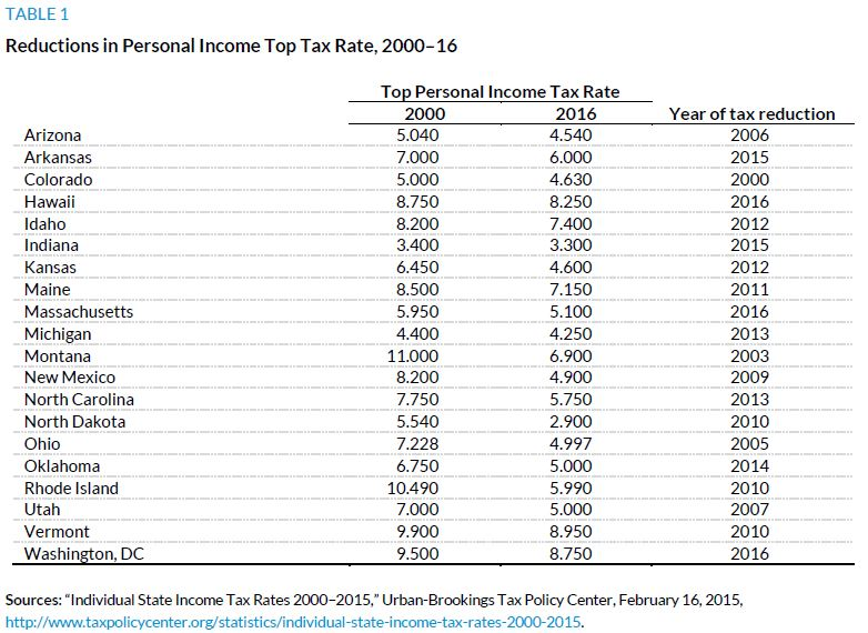 Table 1. Reductions in PErsonal Income Top Tax Rate, 2000 to 2016