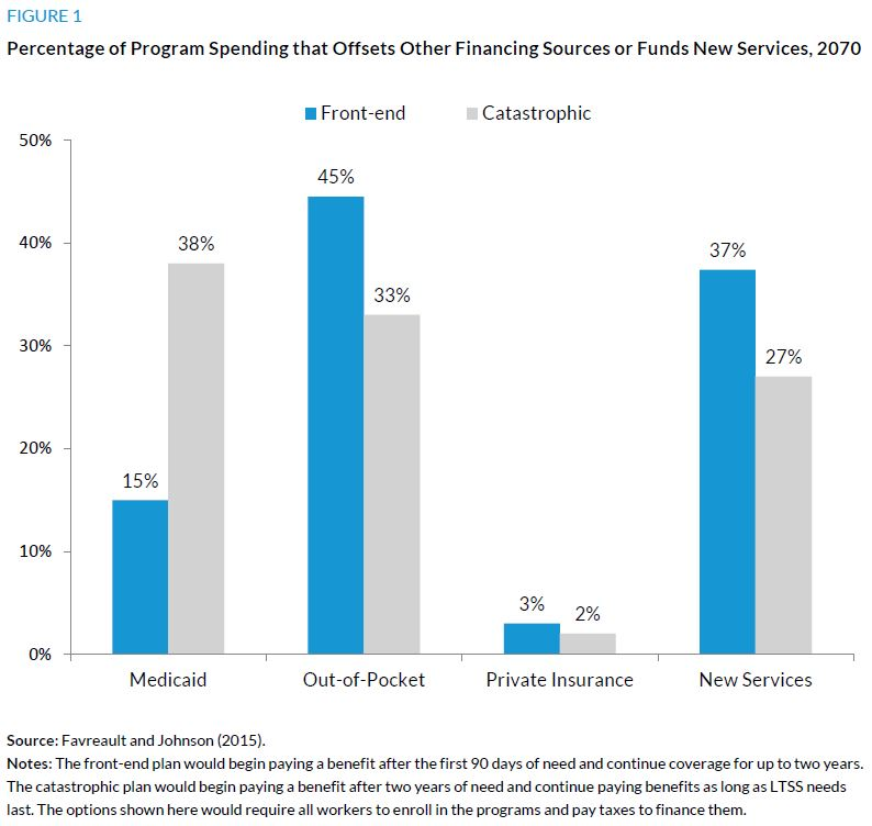 Figure 1. Percentage of Program Spending that Offsets Other Financing Sources or Funds New Services, 2070