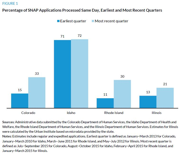 Figure 1. Percentage of SNAP Applications Processed Same Day, Earliest and Most Recent Quarters