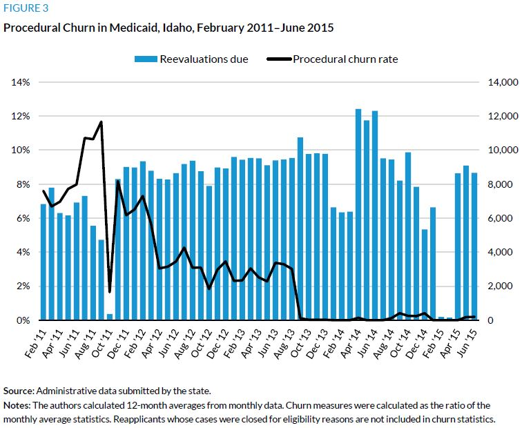 Figure 3. Procedural Churn in Medicaid, Idaho, February Februaary 2011 through June 2015