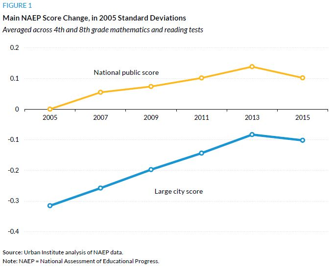 Figure 1. Main NAEP Score Change, in 2005 Standard Deviations
