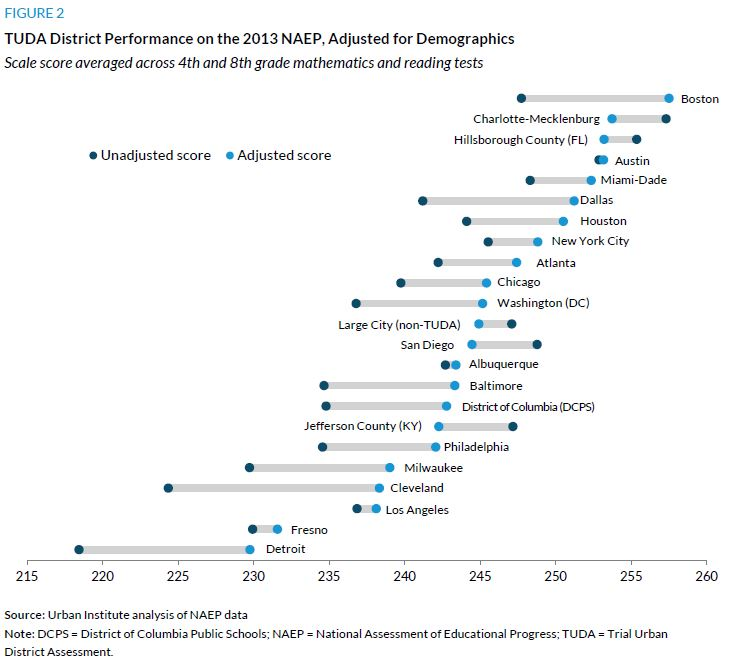 Figure 2. TUDA District Performance on the 2013 NAEP, Adjusted for Demographics
