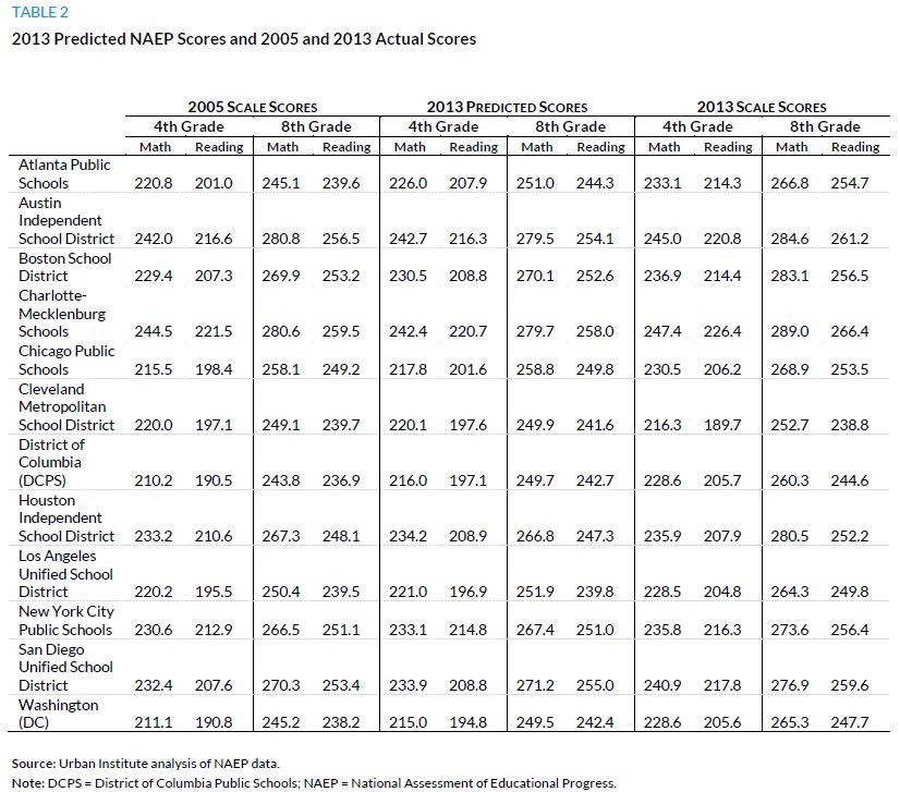 Table 2. 2013 Predicted NAEP Scores and 2005 and 2013 Actual Scores