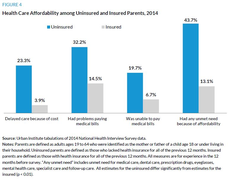 Figure 4. Health Care Affordability among Uninsured and Insured Parents, 2014