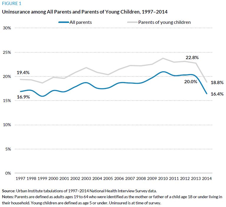 Figure 1. Uninsurance among All Parents and Parents of Young Children, 1997 to 2014