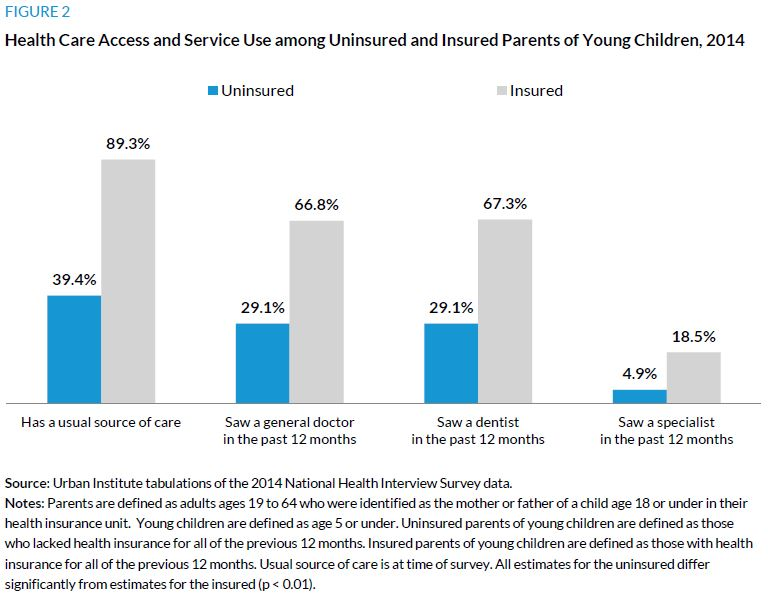 Figure 2. Health Care Access and Service Use among Uninsured and Insured Parents of Young Children, 2014